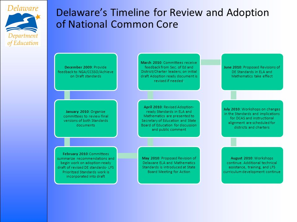 Delawares Timeline for Review and Adoption of National Common Core December 2009: Provide feedback to NGA/CCSSO/Achieve on Draft standards January 2010: Organize committees to review final versions of both Standards documents February 2010:Committees summarize recommendations and begin work on adoption-ready draft of revised DE standards- LFS Prioritzed Standards work is incorporated into draft May 2010: Proposed Revision of Delaware ELA and Mathematics Standards is introduced at State Board Meeting for Action April 2010: Revised Adoption- ready Standards in ELA and Mathematics are presented to Secretary of Education and State Board of Education for discussion and public comment March 2010: Committees receive feedback from Sec.