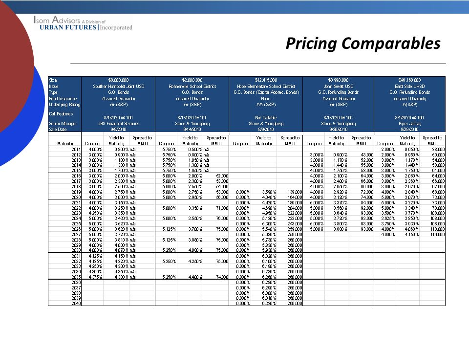 Pricing Comparables