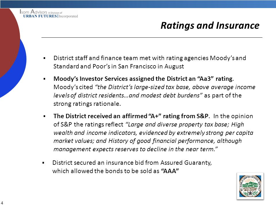 3 Specific Financing Objectives Maintain and /or upgrade existing credit ratings and secure insurance at cost effective rates Utilize the Districts entire Clean Renewable Energy Bond (CREB) allocation Maximize construction fund proceeds and minimize interest rate expense Pay off outstanding leases to provide general fund relief Maintain the tax rate as estimated to voters