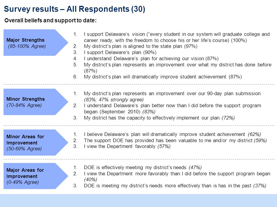 Survey results – All Respondents (30) Overall beliefs and support to date: