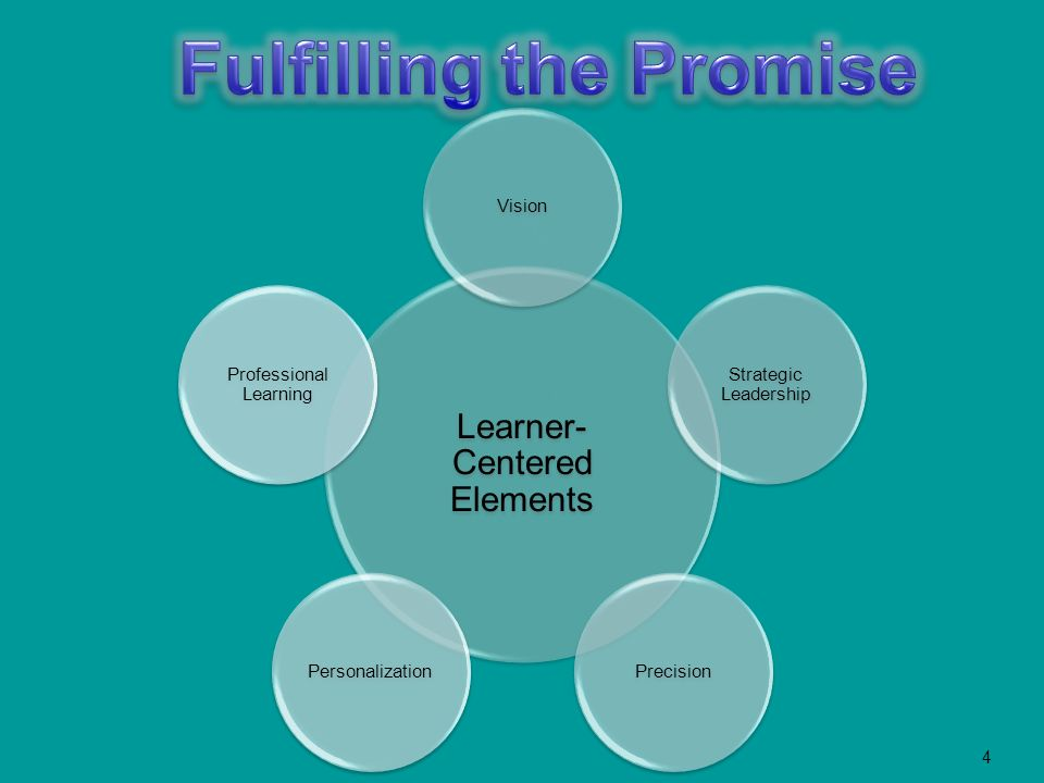 4 Learner- Centered Elements Vision Strategic Leadership PrecisionPersonalization Professional Learning