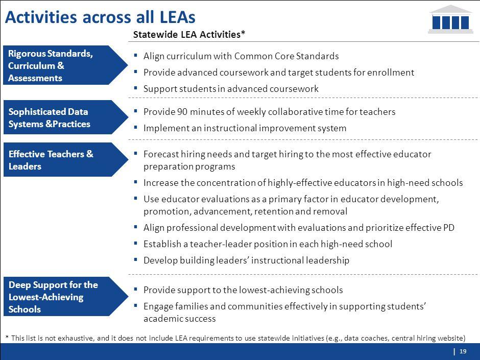 | 18 Contents Context Progress Update Performance Update Q & A LEA Plan Update