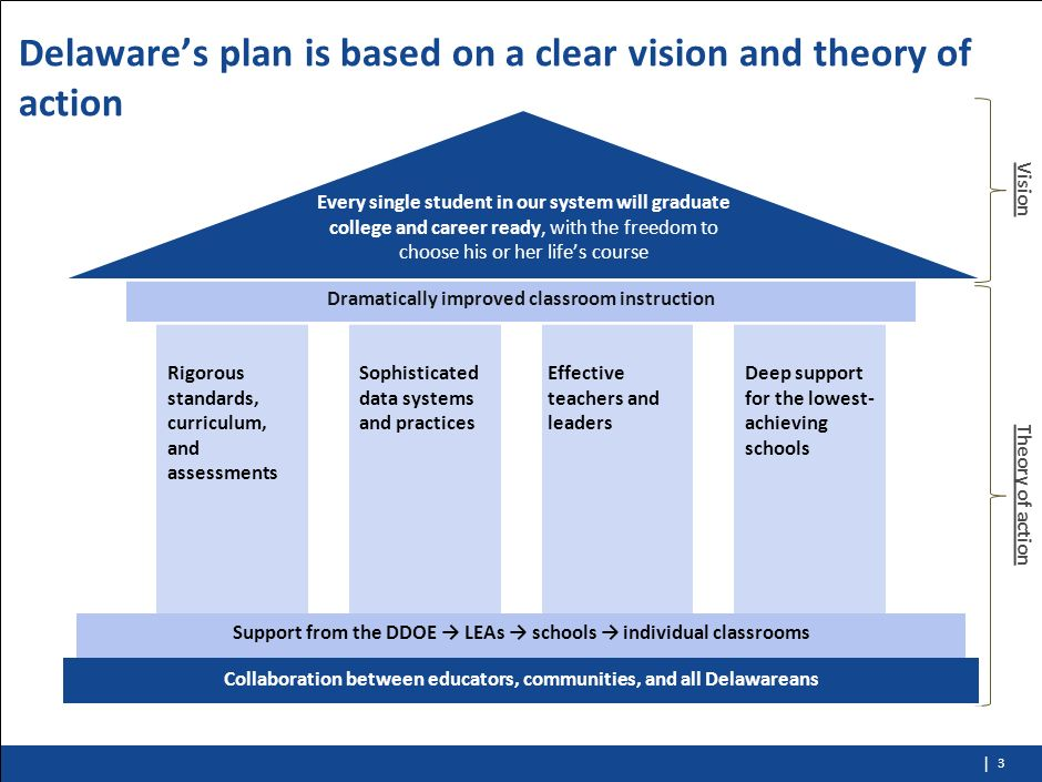 | 2 Delawares education plan is the product of the 2009 strategic plan and the Race to the Top plan The 2009 strategic plan, created with the input of