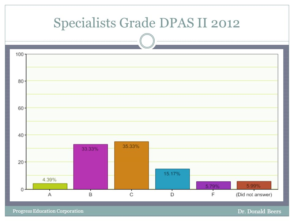 Specialists Grade DPAS II 2012 Dr. Donald Beers Progress Education Corporation