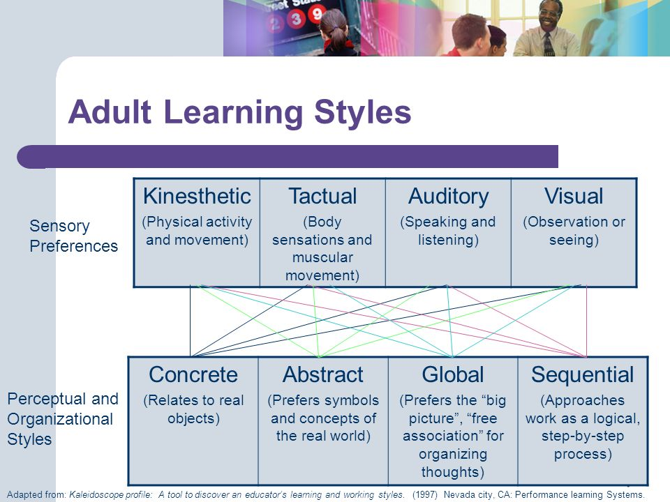 Adult Learning Styles Kinesthetic (Physical activity and movement) Tactual (Body sensations and muscular movement) Auditory (Speaking and listening) V