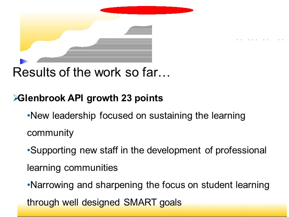 Results of the work so far… Glenbrook API growth 23 points New leadership focused on sustaining the learning community Supporting new staff in the dev