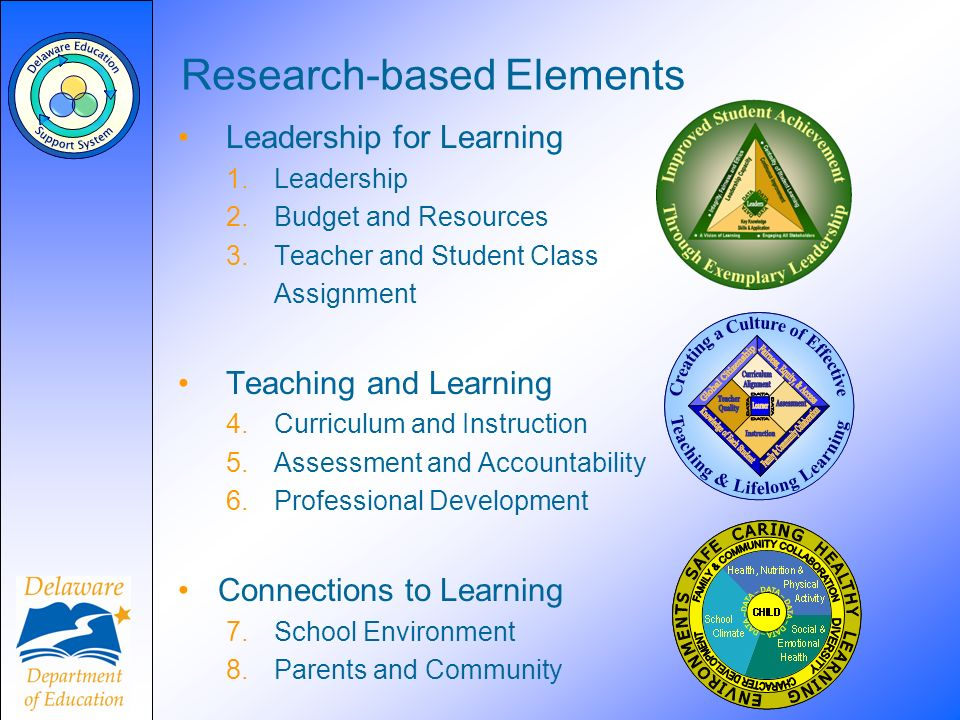 Research-based Elements Leadership for Learning 1.Leadership 2.Budget and Resources 3.Teacher and Student Class Assignment Teaching and Learning 4.Curriculum and Instruction 5.Assessment and Accountability 6.Professional Development Connections to Learning 7.School Environment 8.Parents and Community