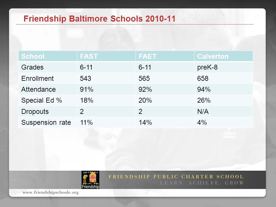 Friendship Baltimore Schools 2010-11 SchoolFASTFAETCalverton Grades6-11 preK-8 Enrollment543565658 Attendance91%92%94% Special Ed %18%20%26% Dropouts22N/A Suspension rate11%14%4%