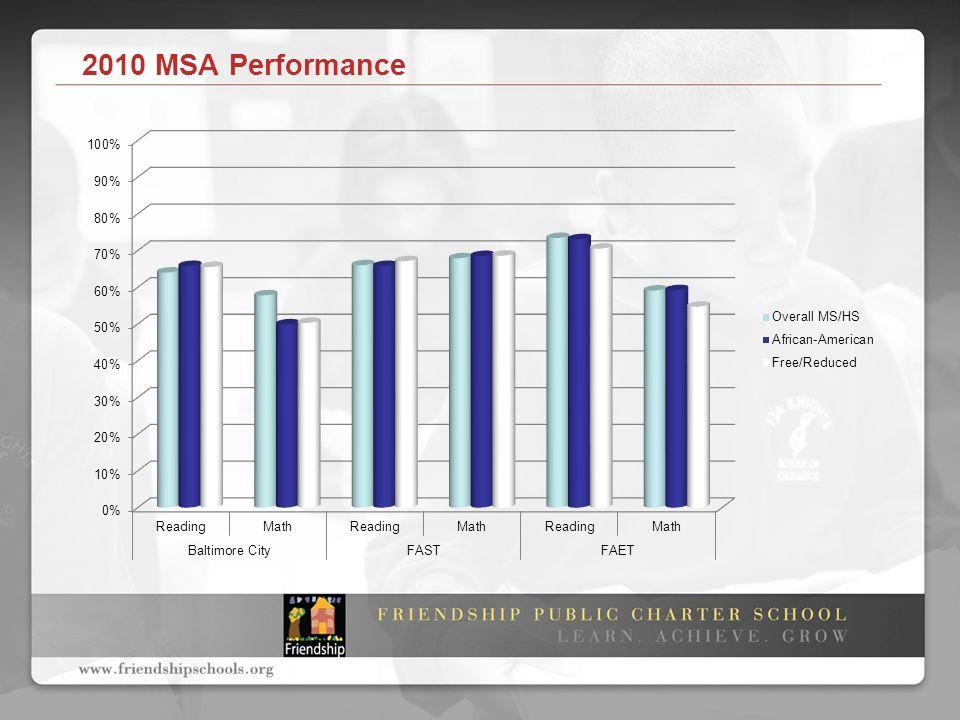 2010 MSA Performance
