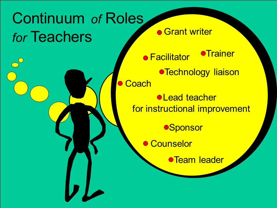 Facilitator Coach Counselor Sponsor Lead teacher for instructional improvement Technology liaison Trainer Grant writer Team leader Continuum of Roles