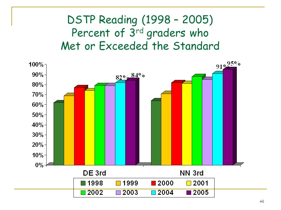 46 DSTP Reading (1998 – 2005) Percent of 3 rd graders who Met or Exceeded the Standard