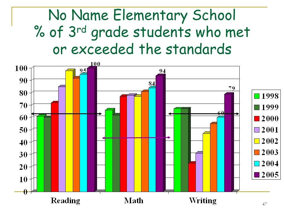 47 No Name Elementary School % of 3 rd grade students who met or exceeded the standards