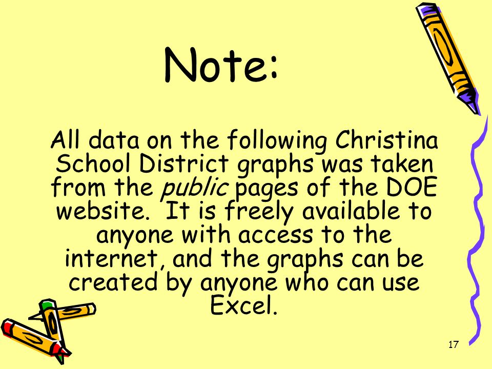 17 Note: All data on the following Christina School District graphs was taken from the public pages of the DOE website. It is freely available to anyo