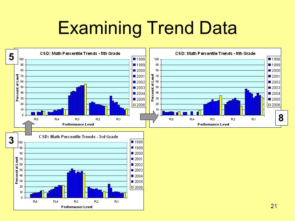 21 Examining Trend Data 5 3 8