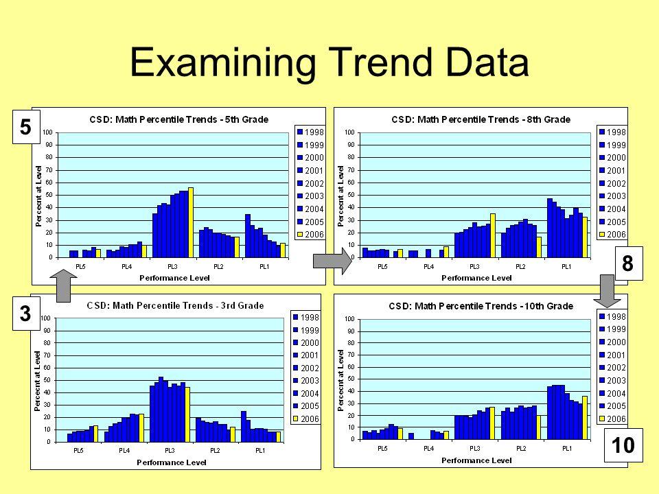 22 Examining Trend Data 10 5 3 8