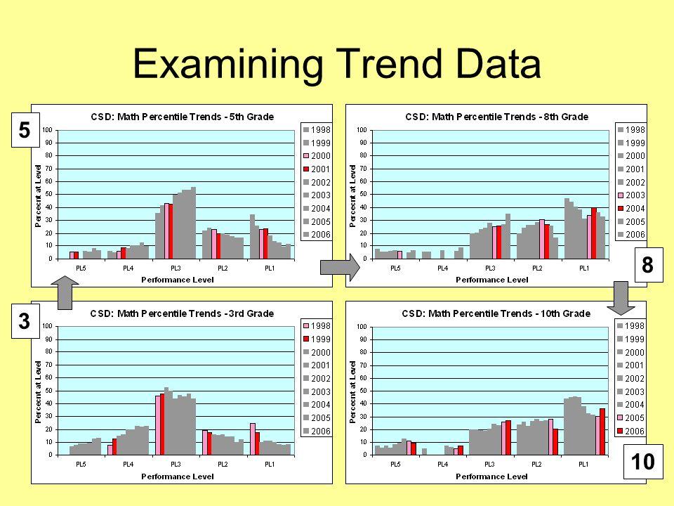 23 Examining Trend Data 10 8 5 3