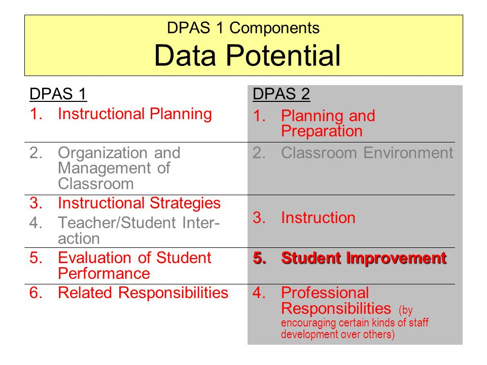 9 DPAS 1 1.Instructional Planning 2.Organization and Management of Classroom 3.Instructional Strategies 4.Teacher/Student Inter- action 5.Evaluation of Student Performance 6.Related Responsibilities DPAS 2 1.Planning and Preparation 2.Classroom Environment 3.Instruction 5.Student Improvement 4.Professional Responsibilities (by encouraging certain kinds of staff development over others) DPAS 1 Components Data Potential