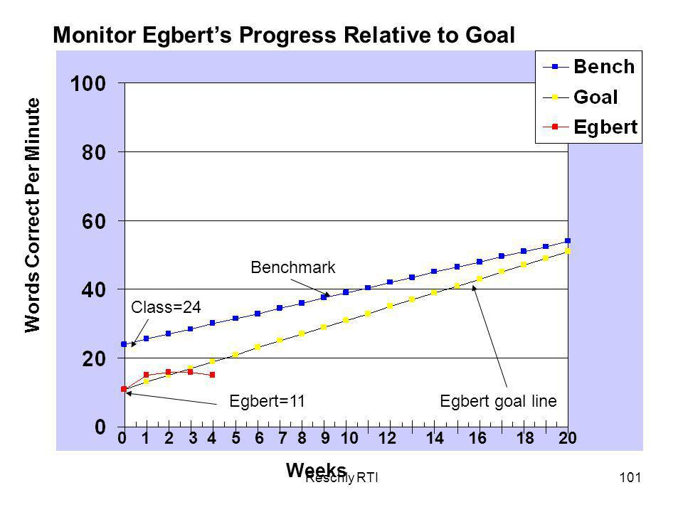 Reschly RTI101 Weeks Words Correct Per Minute Monitor Egberts Progress Relative to Goal 0 1 2 3 4 5 6 7 8 9 10 12 14 16 18 20 Class=24 Egbert=11 Benchmark Egbert goal line