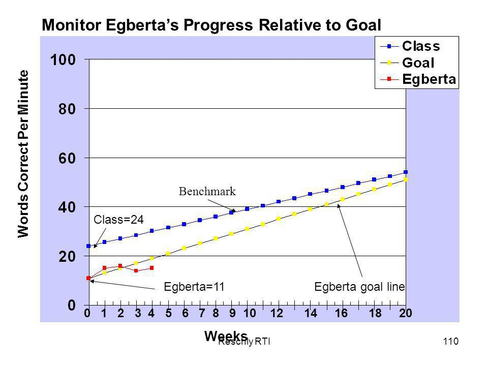Reschly RTI110 Weeks Words Correct Per Minute Monitor Egbertas Progress Relative to Goal 0 1 2 3 4 5 6 7 8 9 10 12 14 16 18 20 Class=24 Egberta=11 Benchmark Egberta goal line