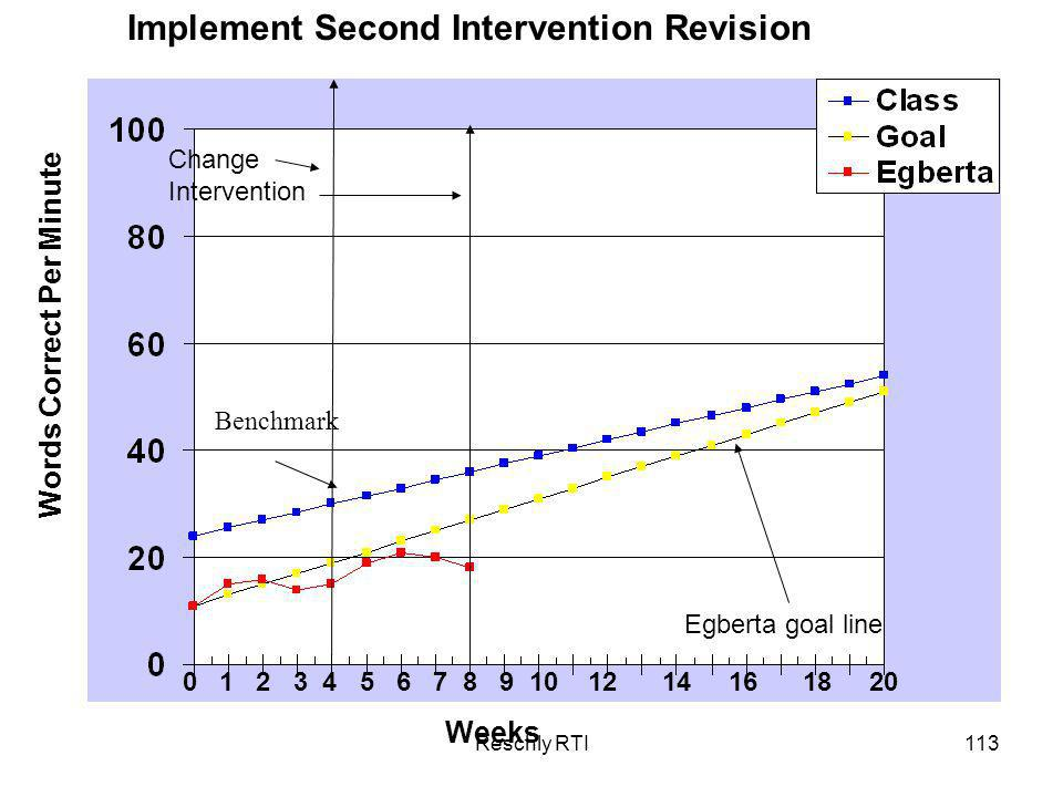Reschly RTI113 Weeks Words Correct Per Minute Implement Second Intervention Revision 0 1 2 3 4 5 6 7 8 9 10 12 14 16 18 20 Benchmark Egberta goal line Change Intervention