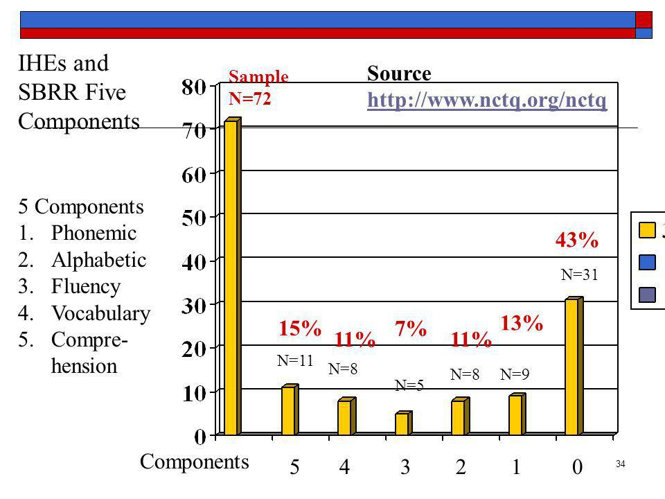 34 15% 11% 7% 11% 13% 43% IHEs and SBRR Five Components Sample N=72 5 Components 1.Phonemic 2.Alphabetic 3.Fluency 4.Vocabulary 5.Compre- hension Source http://www.nctq.org/nctq N=11 N=8 N=5 N=8N=9 N=31 Components 5 4 3 2 1 0