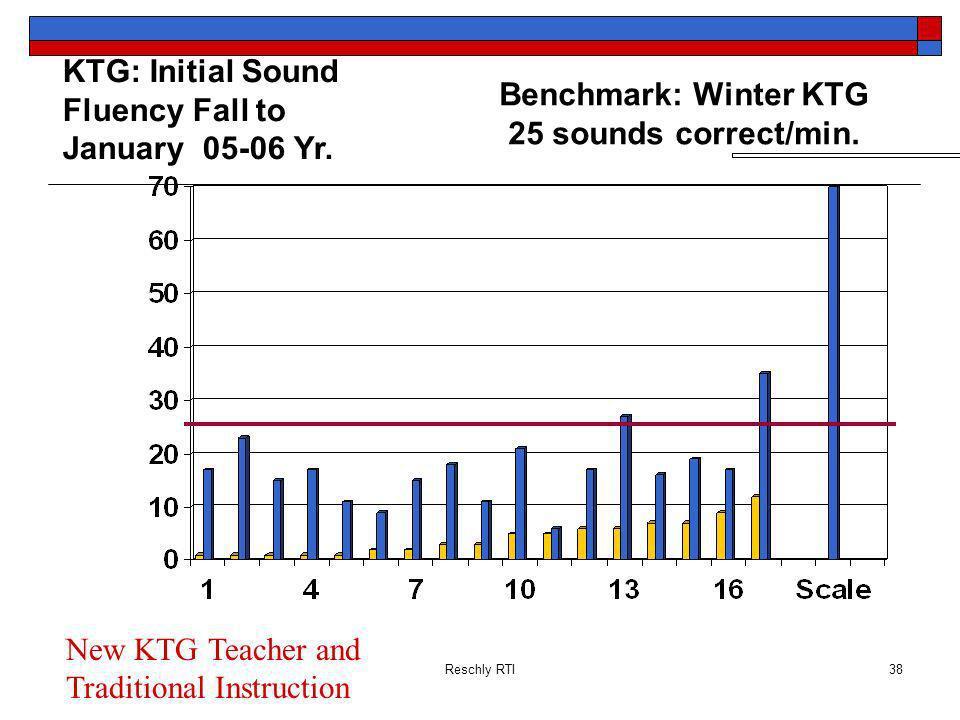 Reschly RTI38 KTG: Initial Sound Fluency Fall to January 05-06 Yr. Benchmark: Winter KTG 25 sounds correct/min. New KTG Teacher and Traditional Instru