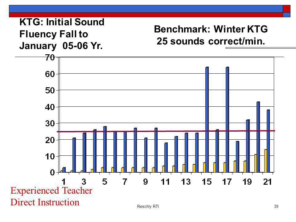 Reschly RTI39 KTG: Initial Sound Fluency Fall to January 05-06 Yr.