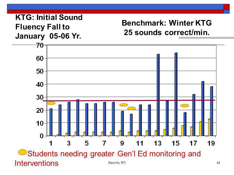 Reschly RTI44 KTG: Initial Sound Fluency Fall to January 05-06 Yr. Benchmark: Winter KTG 25 sounds correct/min. Students needing greater Genl Ed monit