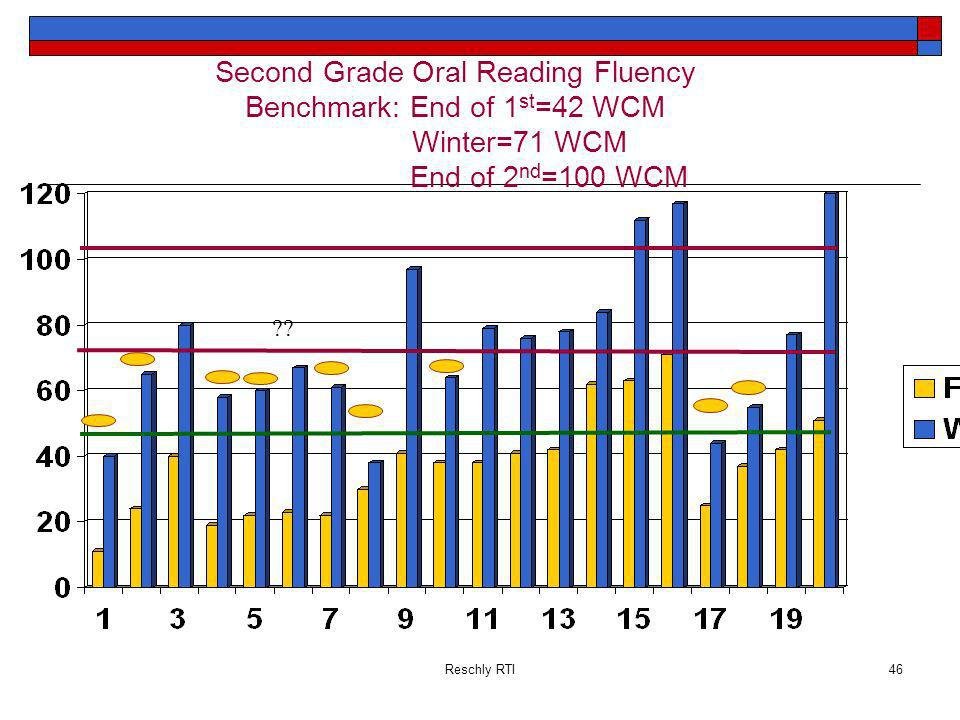 Reschly RTI46 Second Grade Oral Reading Fluency Benchmark: End of 1 st =42 WCM Winter=71 WCM End of 2 nd =100 WCM ??