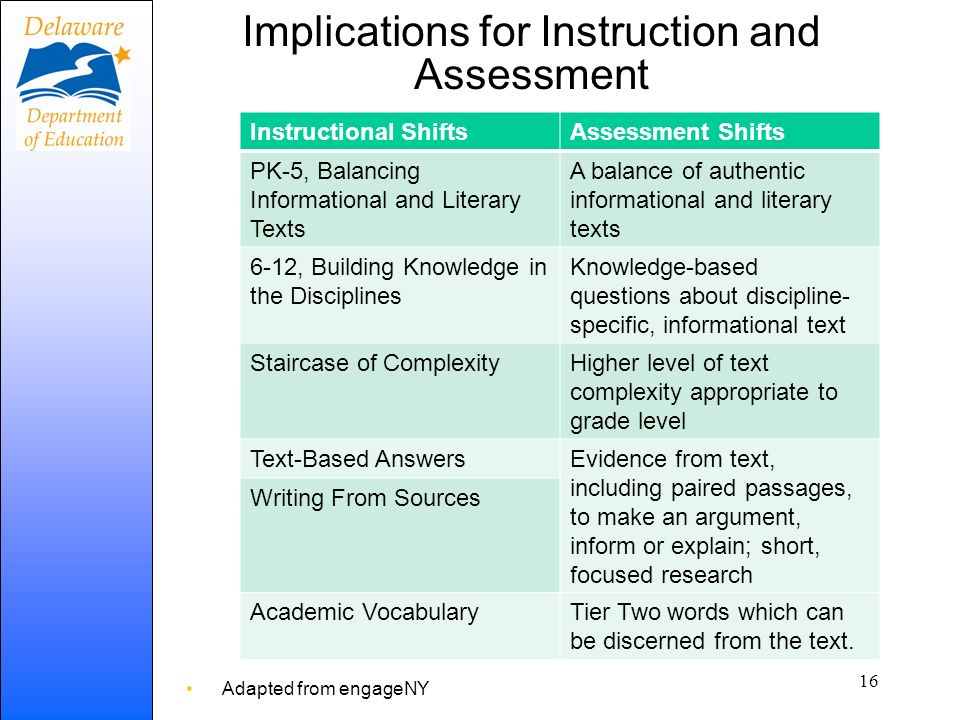Implications for Instruction and Assessment Adapted from engageNY Instructional ShiftsAssessment Shifts PK-5, Balancing Informational and Literary Tex