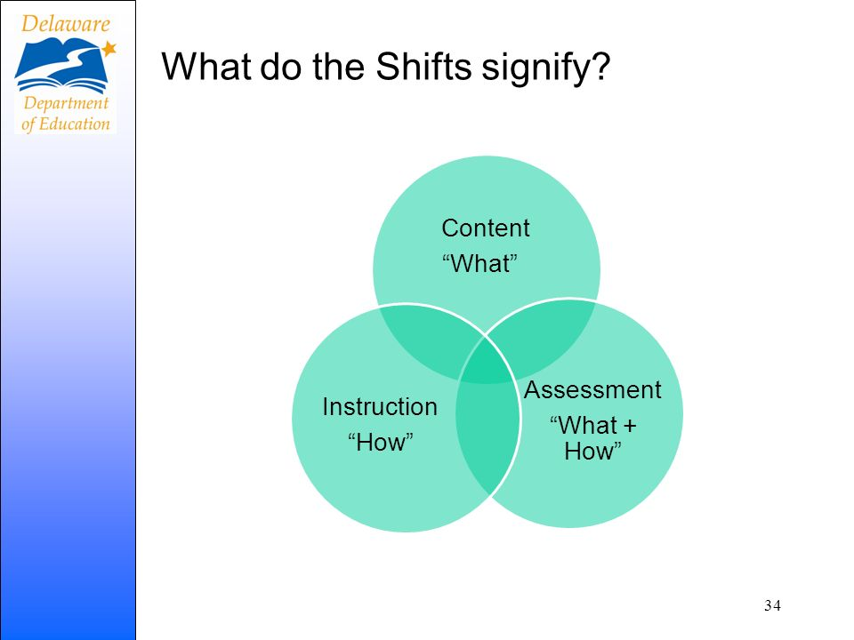 What do the Shifts signify? Content What Assessment What + How Instruction How 34