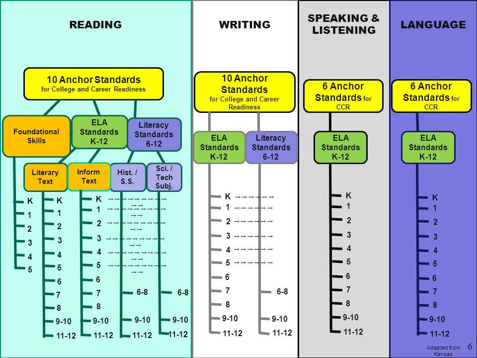 READINGWRITING SPEAKING & LISTENING LANGUAGE 10 Anchor Standards for College and Career Readiness 10 Anchor Standards for College and Career Readiness