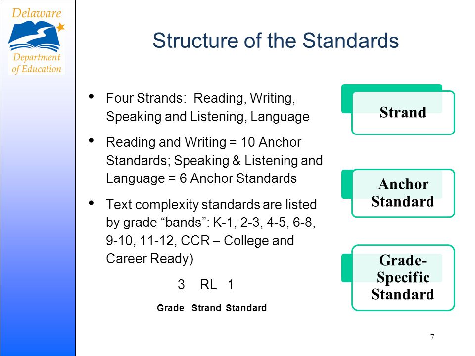 Structure of the Standards Four Strands: Reading, Writing, Speaking and Listening, Language Reading and Writing = 10 Anchor Standards; Speaking & List