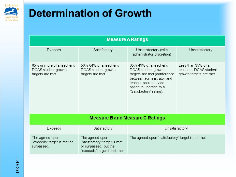 Measure A Growth Targets Student growth targets are determined based on the average growth made by similar students over the past three years of state testing data.