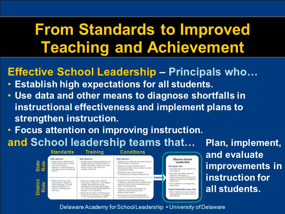 Delaware Academy for School Leadership University of Delaware From Standards to Improved Teaching and Achievement District Role State Role StandardsTr