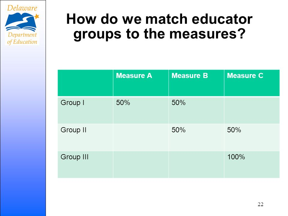 How do we match educator groups to the measures? Measure AMeasure BMeasure C Group I50% Group II50% Group III100% 22
