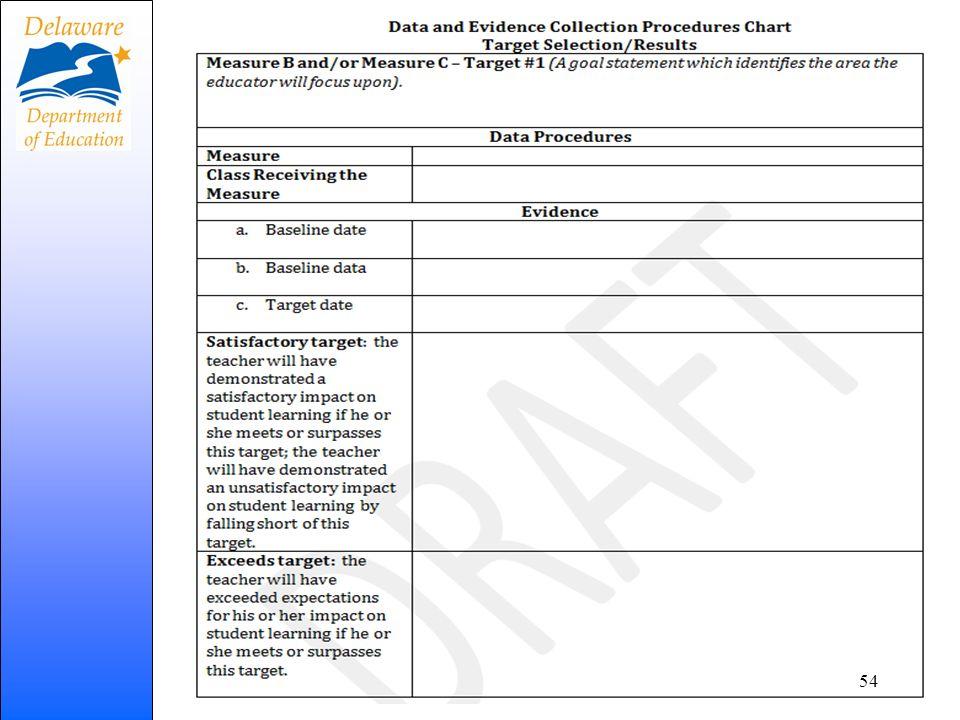 DPAS II(R) Component V Process Target Selection Process 54