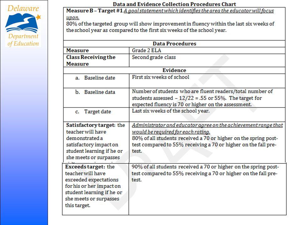 DPAS II(R) Component V Process Target Selection Process 61