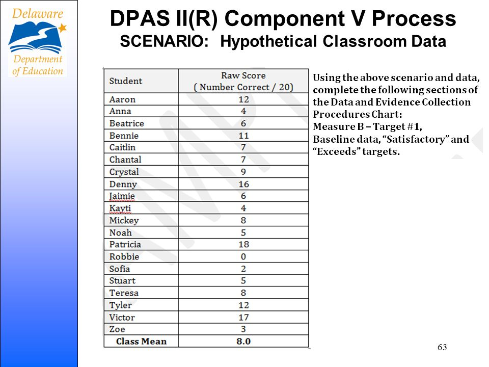 DPAS II(R) Component V Process SCENARIO: Hypothetical Classroom Data 63