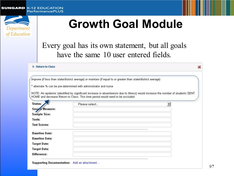 Growth Goal Module Every goal has its own statement, but all goals have the same 10 user entered fields. 97