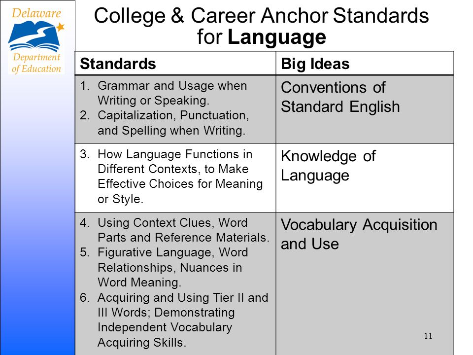 College & Career Anchor Standards for Language StandardsBig Ideas 1.Grammar and Usage when Writing or Speaking. 2.Capitalization, Punctuation, and Spe