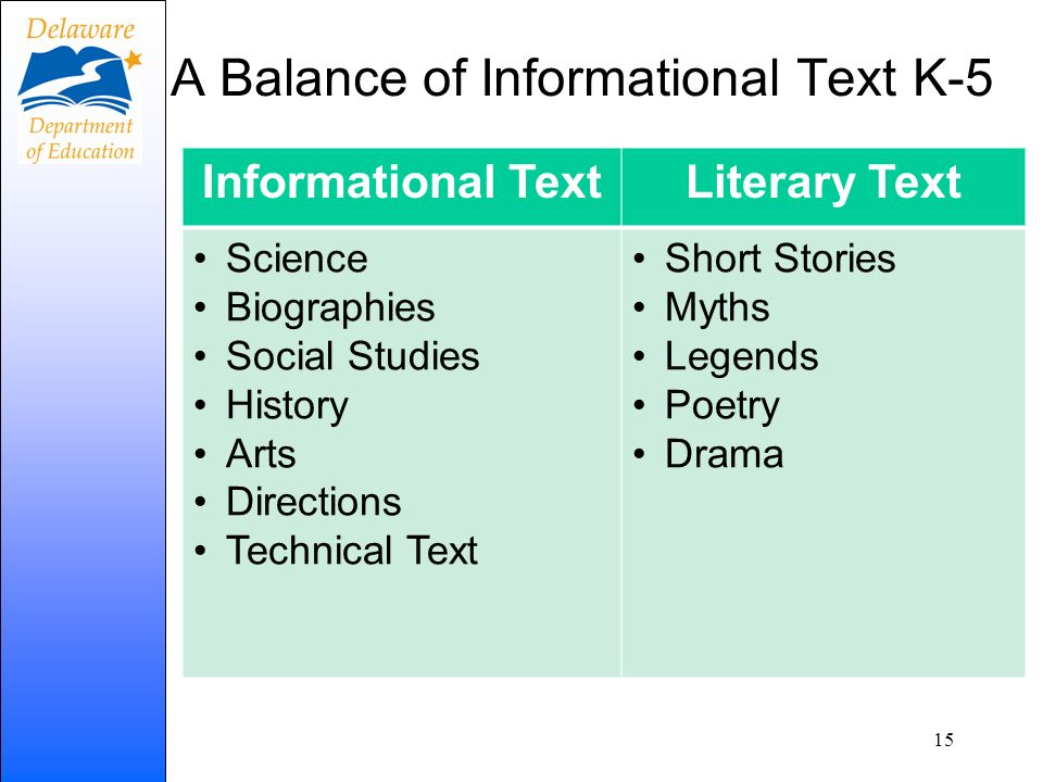A Balance of Informational Text K-5 Informational TextLiterary Text Science Biographies Social Studies History Arts Directions Technical Text Short St