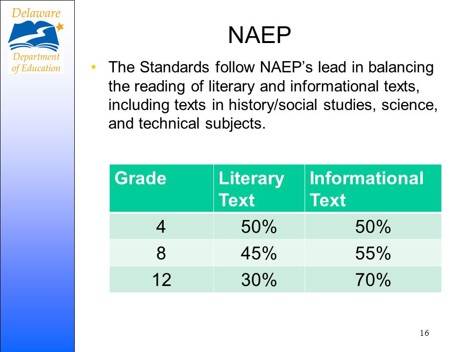 NAEP The Standards follow NAEPs lead in balancing the reading of literary and informational texts, including texts in history/social studies, science,