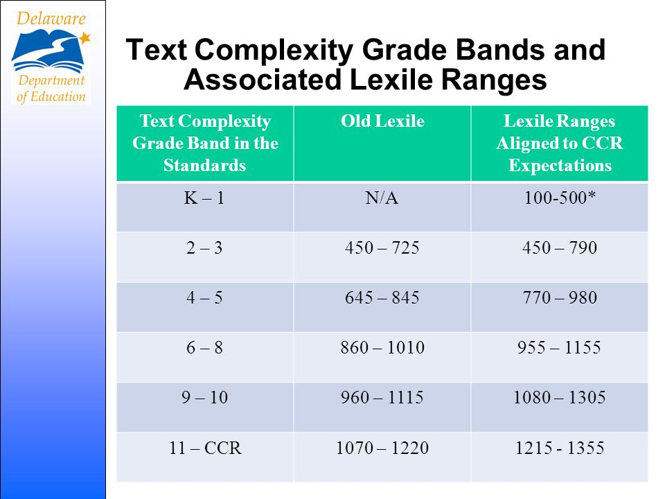 Text Complexity Grade Bands and Associated Lexile Ranges Text Complexity Grade Band in the Standards Old LexileLexile Ranges Aligned to CCR Expectatio