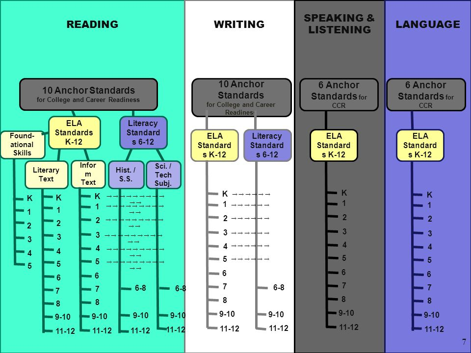 Activity: Progression of Difficulty Read through the K-5 Reading Informational Text Standards (#1-10).