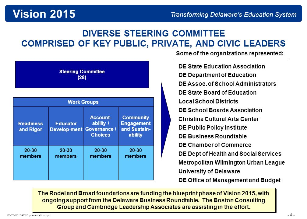 - 14 - 06-28-06 SAELP presentation.ppt Vision 2015 Transforming Delawares Education System THE EARNINGS GAP BETWEEN DROPOUTS AND GRADUATES IS LARGE AND GROWING A High School Diploma Is No Longer Enough Note: Advanced degree category includes people with masters degrees, professional degrees, and doctorates.
