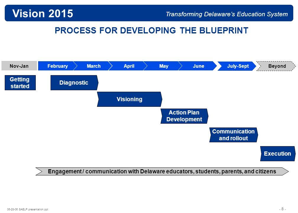 - 18 - 06-28-06 SAELP presentation.ppt Vision 2015 Transforming Delawares Education System