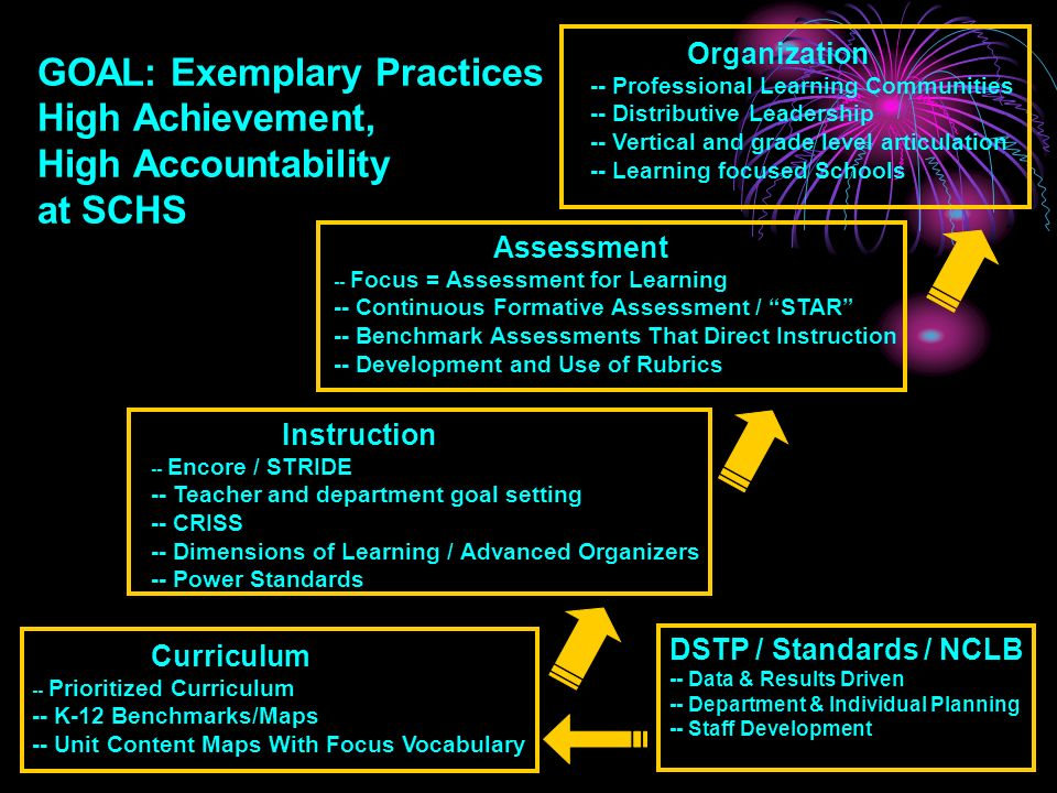 GOAL: Exemplary Practices High Achievement, High Accountability at SCHS Organization -- Professional Learning Communities -- Distributive Leadership -- Vertical and grade level articulation -- Learning focused Schools DSTP / Standards / NCLB -- Data & Results Driven -- Department & Individual Planning -- Staff Development Curriculum -- Prioritized Curriculum -- K-12 Benchmarks/Maps -- Unit Content Maps With Focus Vocabulary Instruction -- Encore / STRIDE -- Teacher and department goal setting -- CRISS -- Dimensions of Learning / Advanced Organizers -- Power Standards Assessment -- Focus = Assessment for Learning -- Continuous Formative Assessment / STAR -- Benchmark Assessments That Direct Instruction -- Development and Use of Rubrics