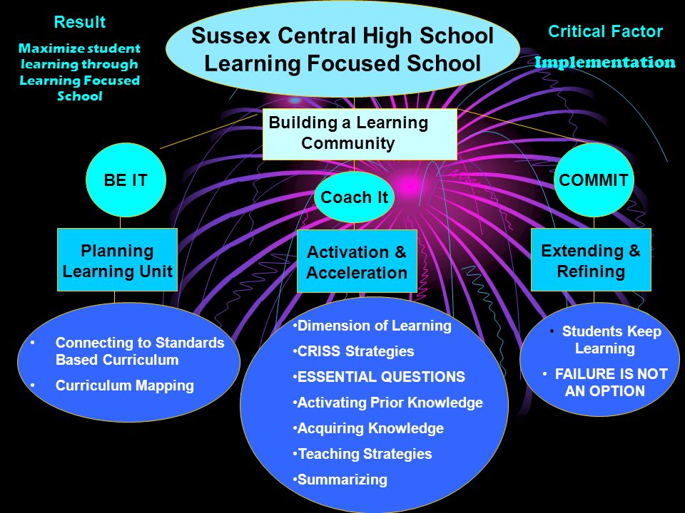 Sussex Central High School Learning Focused School Building a Learning Community Coach It COMMITBE IT Planning Learning Unit Activation & Acceleration Extending & Refining Connecting to Standards Based Curriculum Curriculum Mapping Dimension of Learning CRISS Strategies ESSENTIAL QUESTIONS Activating Prior Knowledge Acquiring Knowledge Teaching Strategies Summarizing Students Keep Learning FAILURE IS NOT AN OPTION Critical Factor Implementation Result Maximize student learning through Learning Focused School