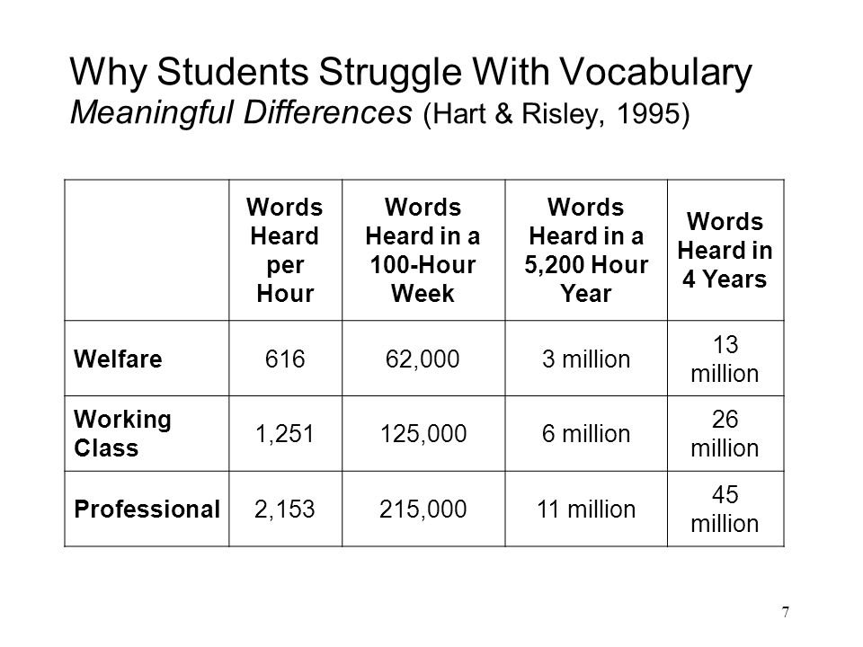 7 Why Students Struggle With Vocabulary Meaningful Differences (Hart & Risley, 1995) Words Heard per Hour Words Heard in a 100-Hour Week Words Heard i